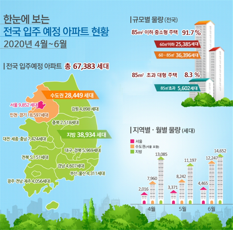 2020년 4월~6월 전국 입주예정 아파트 67,383세대, 5년평균 대비 26.0% 감소