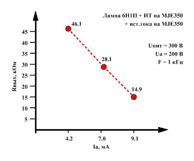 Выходное сопротивление предварительного усилителя напряжения на лампе 6Н1П с источником тока в аноде при разных токах покоя