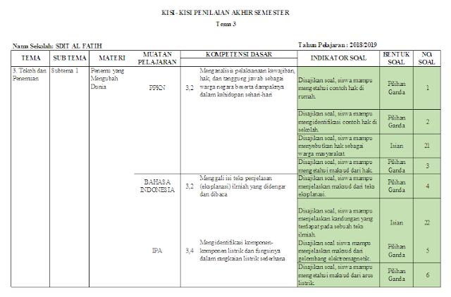 Kisi-kisi ujian semester kelas 6 SD/MI Tema 3