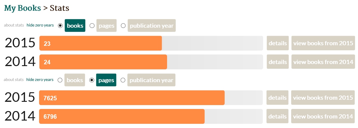 My Goodreads reading stats for 2015