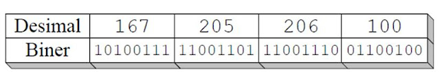 Pengenalan IP Address