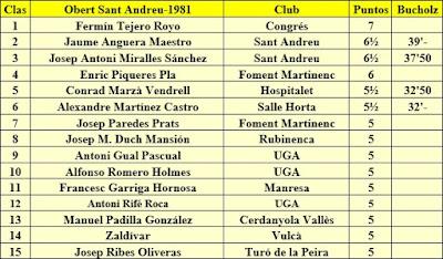 Clasificación del X Torneig Obert de Sant Andreu 1981