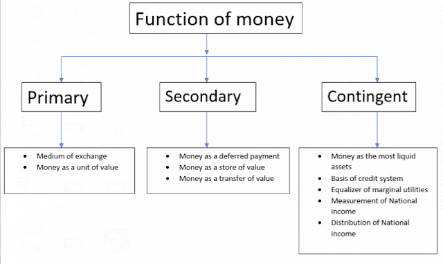 what is function of money