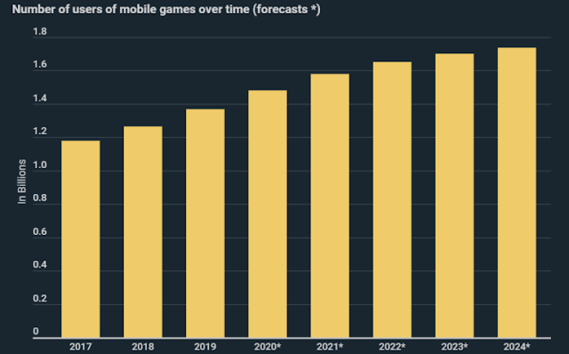 Mobile Gaming Infographic: 254 Million More Users Expected By 2024