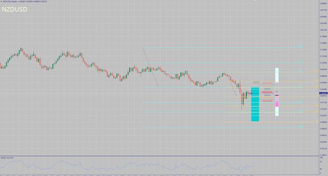 NZDUSD monthly forecast for May 2020