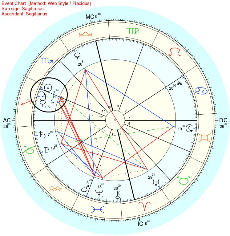 Astrology 101: How to Read a Natal Chart - Mercurial Musings