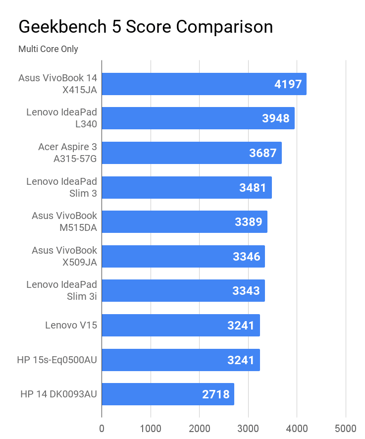 Geekbench 5 Multi core score comparison for laptops under Rs 50K price. (Image credit: Thanalysis)