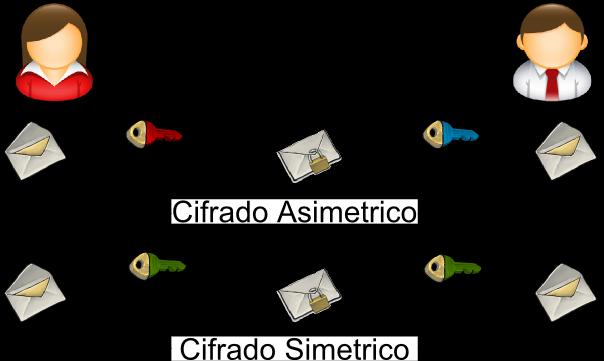 Tipos de claves criptográficas