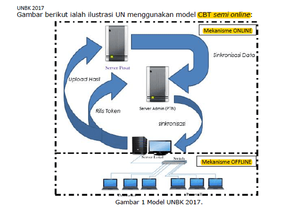 Ilustrasi CBT Semi-Online pada UNBK 2017
