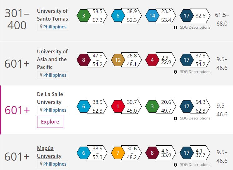 Four Philippine schools land in the 2020 THE University Impact Rankings.