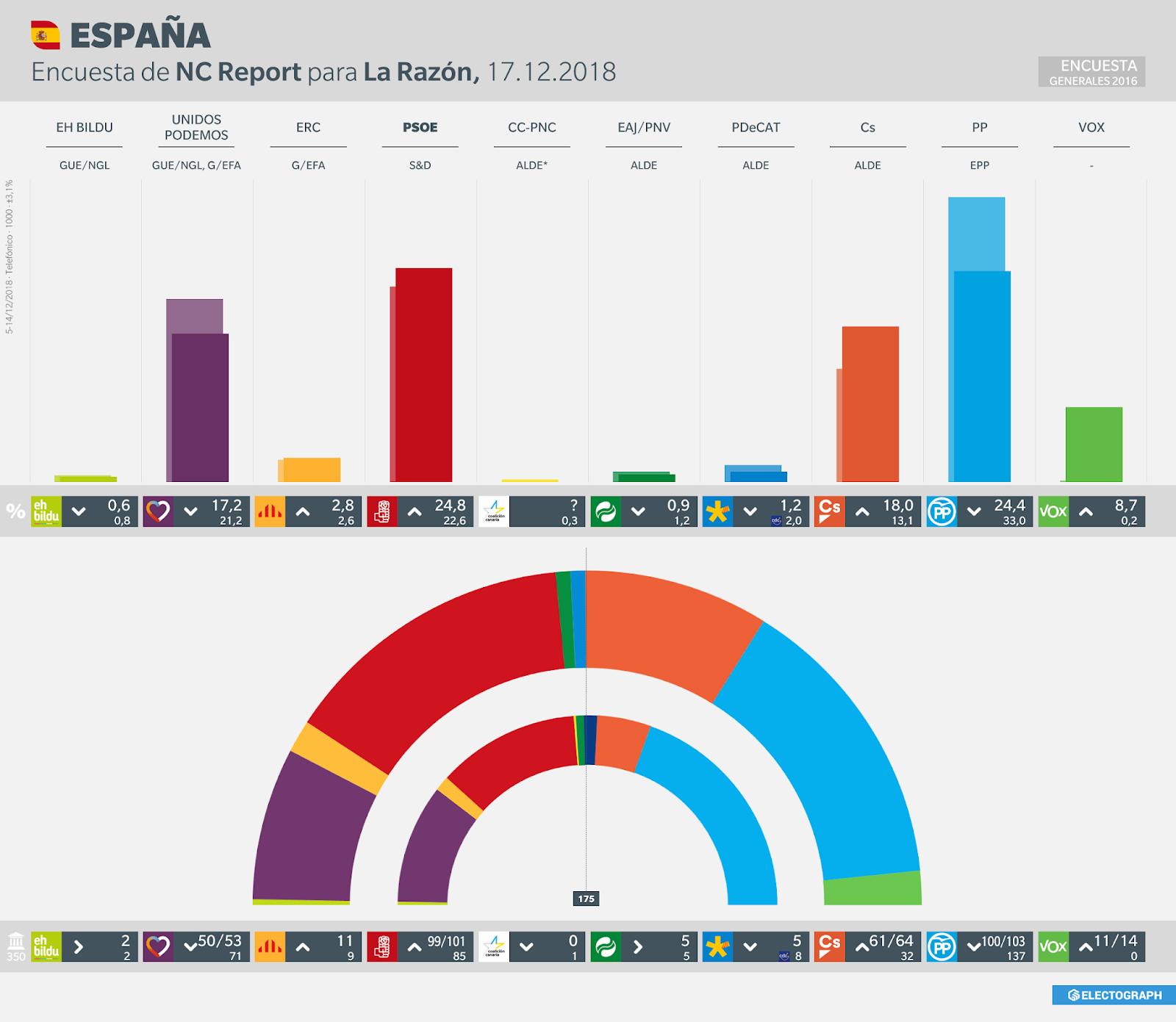 Gráfico de la encuesta para elecciones generales en España realizada por NC Report para La Razón, 17 de diciembre de 2018