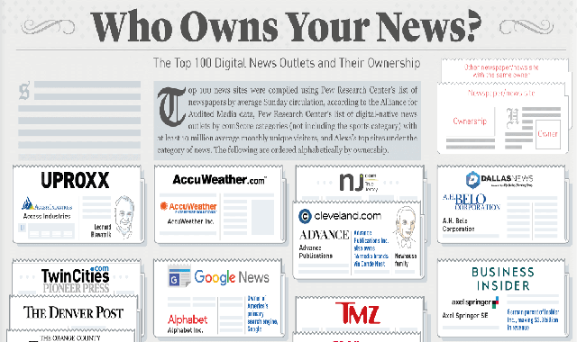 Who Owns Your News? The Top 100 Digital News Outlets And Their Ownership #infographic
