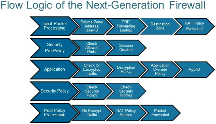 How Firewalls (Security Gateways) Handle the Packets