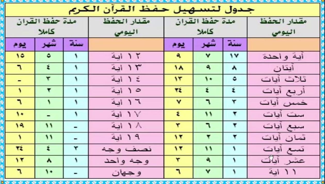 جدول لحفظ القرآن الكريم في سنة