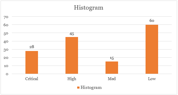 the benefits of a histogram in the decision making process Decision-making process when choosing between alternatives the purpose of this document is to assist and encourage the development and use of risk- based techniques within the corps civil works decision-making particularly, go beyond the.