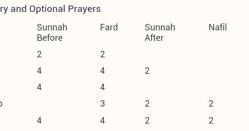 Top Five Isha Prayer Rakat Hanafi - Circus