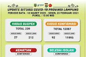Update Corona di Lampung: 12.087 Kasus Positif, 10.405 Orang Sembuh