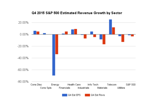 Q4 2015 S&P 500 Estimated Revenue and EPS Growth By Sector (Estimize)