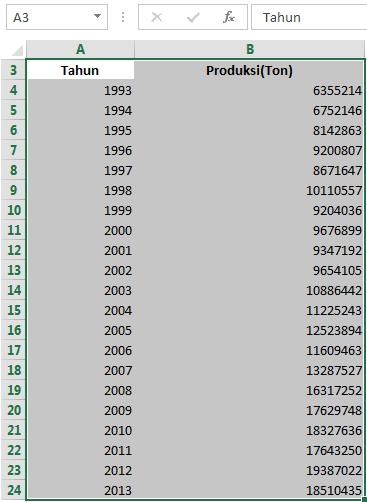 Cara Membuat Grafik Batang Di Excel 2013 : membuat, grafik, batang, excel, Tutorial], Membuat, Grafik, Garis, (Line, Chart), Menggunakan, Microsoft, Excel