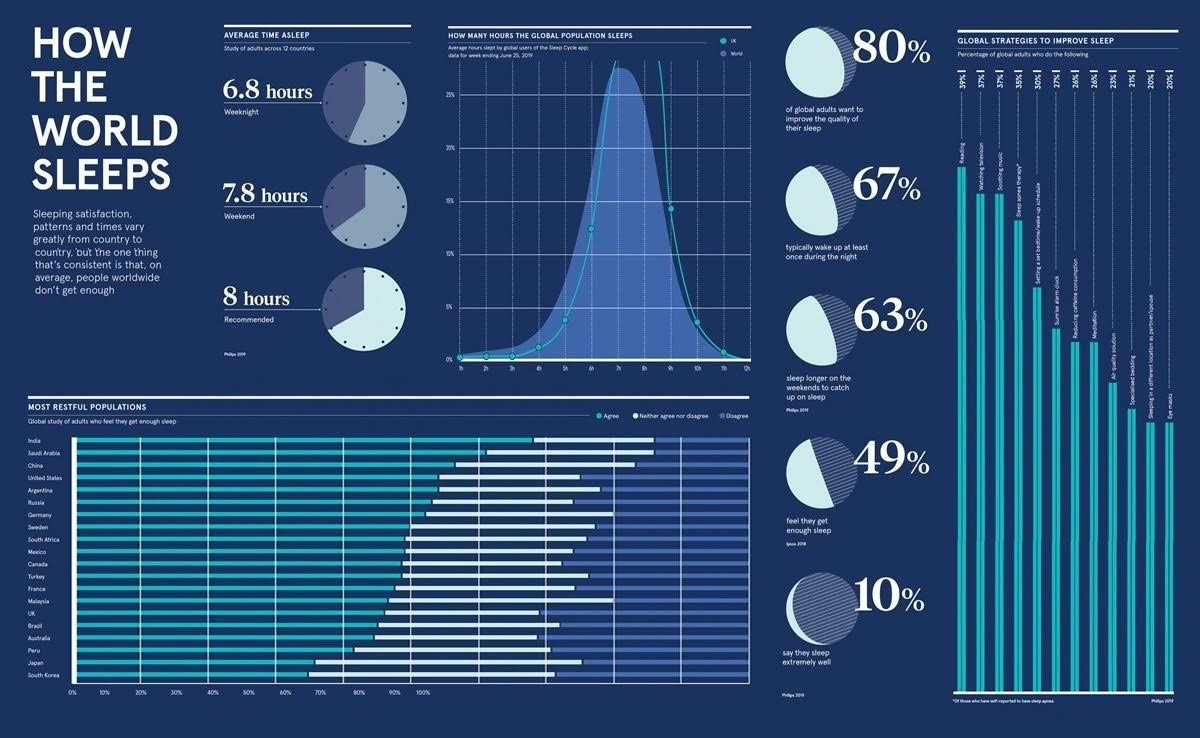 How the world sleeps #infographic