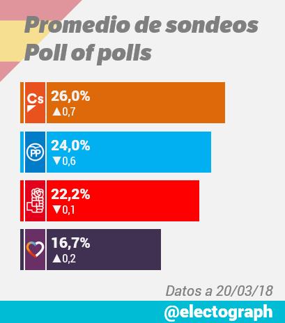 Encuestas nacionales - Página 2 Promedio_encuestas_180320