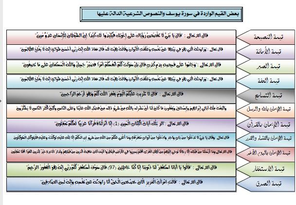 دروس-مادة-التربية-الاسلامية-الأولى-باك وفق الإطار المرجعي مجموعة في ملف واحد الدورة الاولى والثانية ملخصة بشكل مركز
