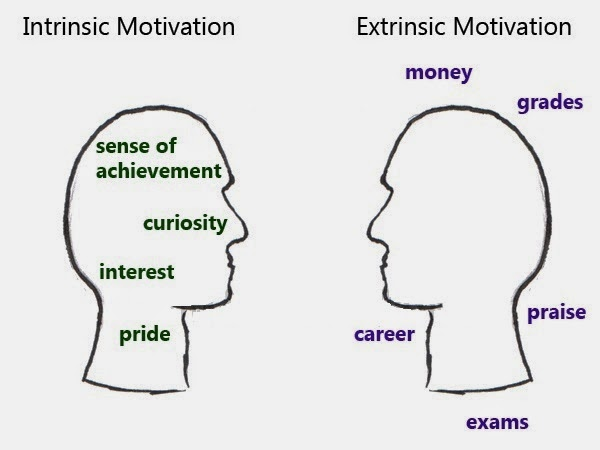 Extrinsic Vs Intrinsic Motivation and extrinsic motivating
