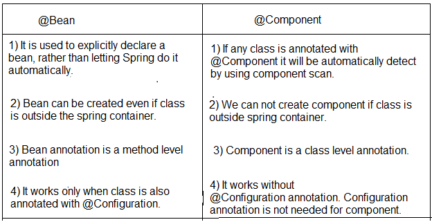Difference between bean and component annotation