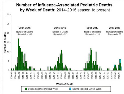 https://www.cdc.gov/flu/weekly/index