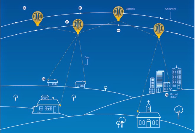 Project loon - works