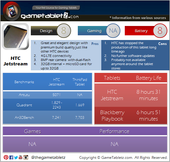 HTC Jetstream benchmarks and gaming performance