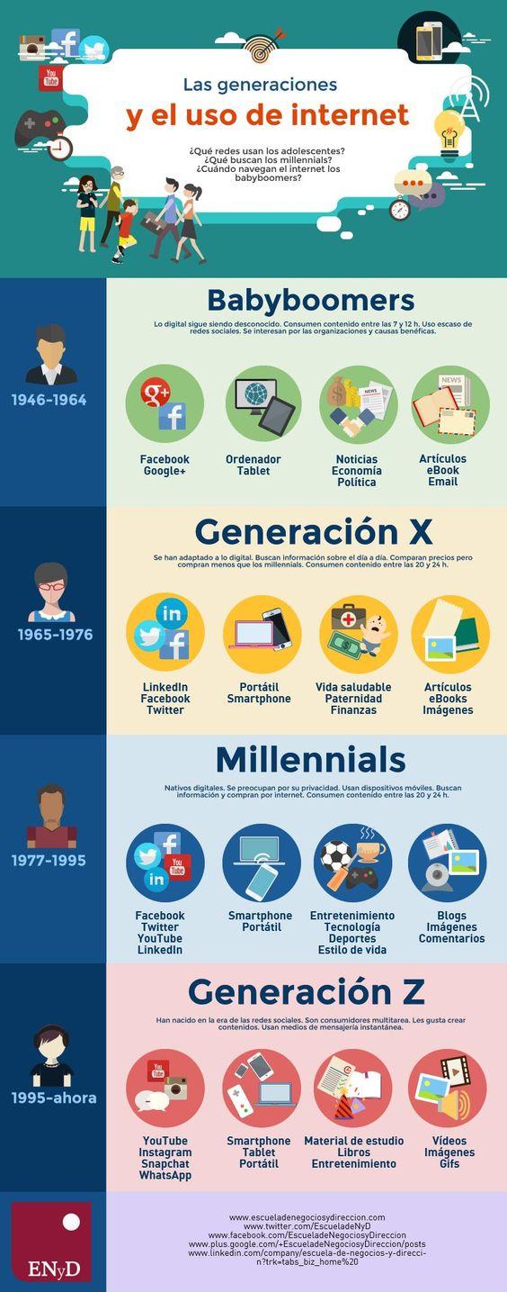 Cómo utiliza Internet cada generación