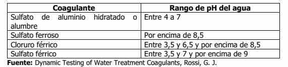 tabla de coagulantes