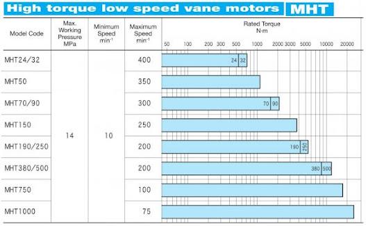 Tokyo Keiki MHT High Torque Low Speed Vane Motors