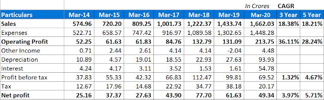 V-Mart Stock Analysis
