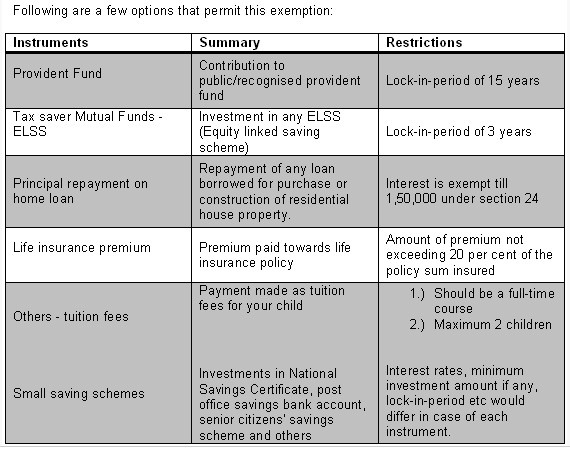 Income tax section 80 ccg new