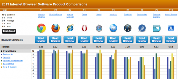 Funny Browser Comparison