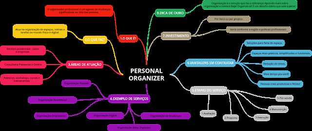 Organizando os pensamentos com Mapas Mentais - Personal Organizer