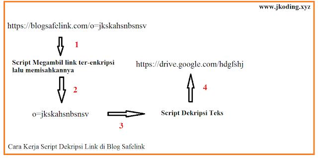 Tahap Dekripsi Link Ter-enkripsi Di Blog Safelink