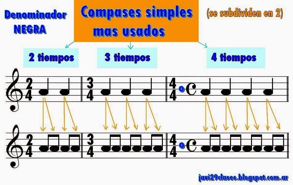 compases dos por cuatro (2/4), el de tres por cuatro (3/4) y el de cuatro por cuatro (4/4)