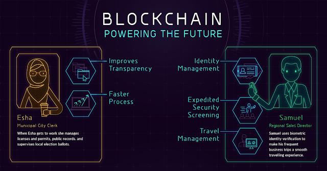 contoh penerapan teknologi blockchain
