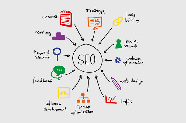 Search Engine Optimization for Blogger