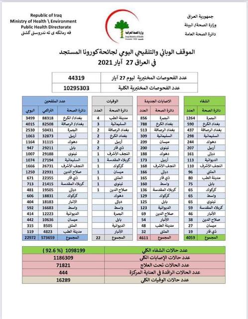 الموقف الوبائي والتلقيحي اليومي لجائحة كورونا في العراق ليوم الخميس الموافق 27 ايار 2021