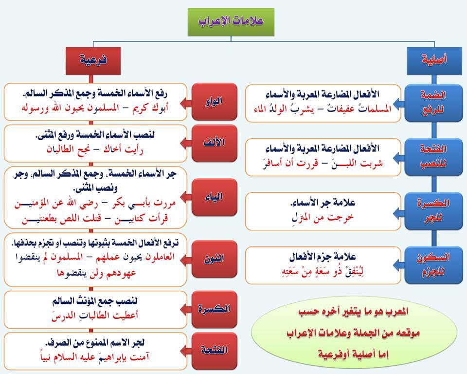 بالصور قواعد اللغة العربية للمبتدئين , تعليم قواعد اللغة العربية , شرح مختصر في قواعد اللغة العربية 36.jpg