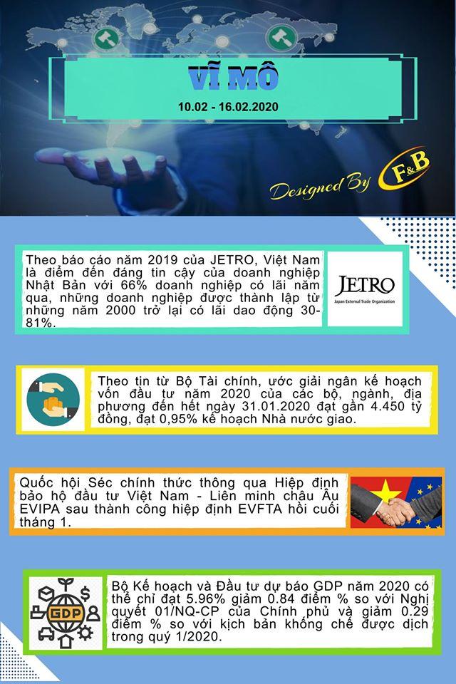 Toàn Cảnh Kinh Tế Tuần 2 - Tháng 02/2020