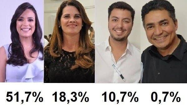 Eleições 2020: Márcia Conrado do PT, é a favorita à prefeitura de Serra Talhada