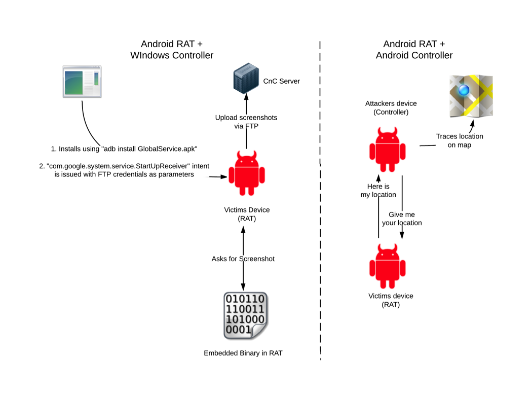 Windows Spy Tool Equipped With Android Malware To Hack Smartphones