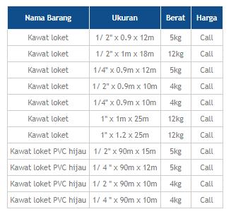 Jual Berbagai Macam Ukuran Kawat Loket Jakarta Harga Pabrik Kualitas Terbaik