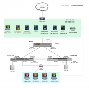 Cisco Prep, Cisco Preparation, Cisco Learning, Cisco Certification, Cisco Guides, Cisco Career