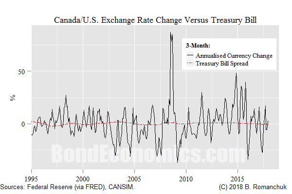Chart: CAD Currency Changes Versus 3-month TBill Rates